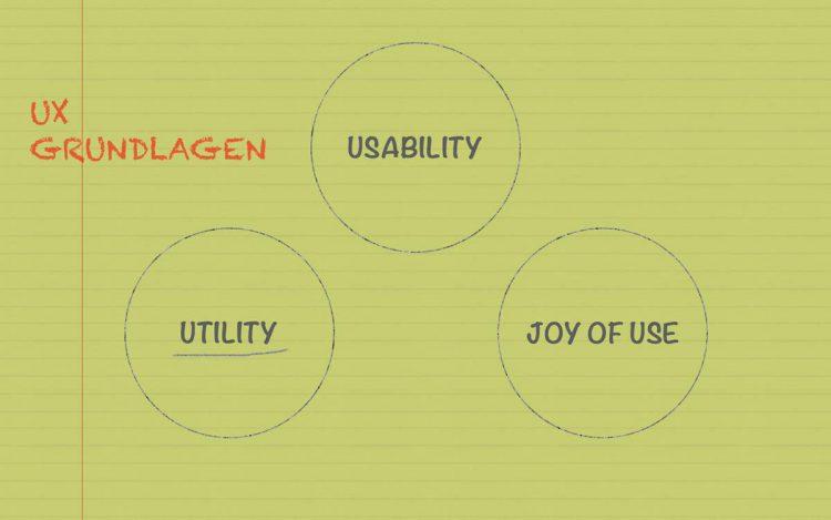 UX-Grundlagen-Utility