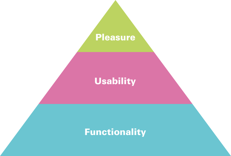 Hierarchy of Consumer Needs