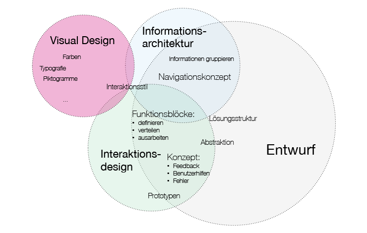 ux softwareengineering